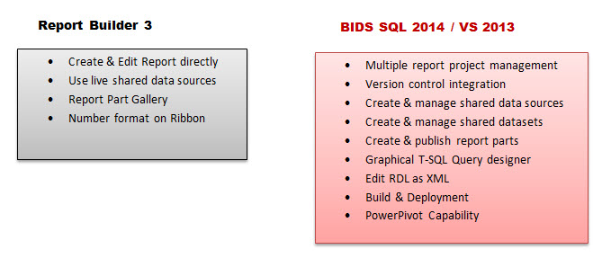 ReportBuilder_vs_BIDS2014